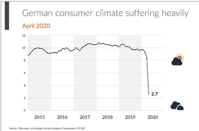 Indeks nastrojów niemieckich konsumentów