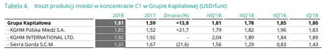 Przez podatek produkcja KGHM-u w Polsce jest droższa