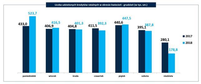 Liczba udzielonych kredytów ratalnych w okresie kwiecień - grudzień (w tys. szt.)