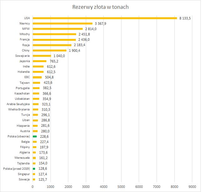 Rezerwy złota na świecie
