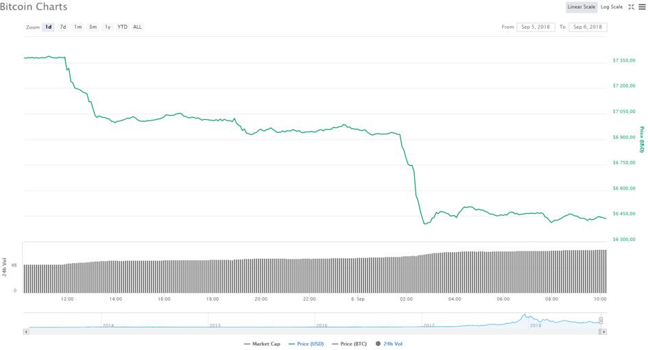 cmc bitcoin lavoro online da casa senza investimento