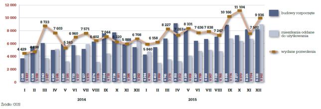 Liczba oddanych mieszkań, rozpoczętych budów i wydanych pozwoleń w sektorze deweloperskim 2014-2015
