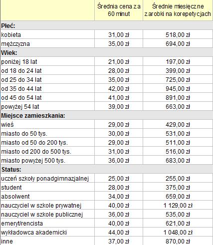 Średnie zarobki korepetytorów - tabela