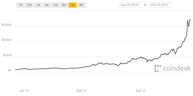 Kurs bitcoina wystrzelił w 2017 roku.