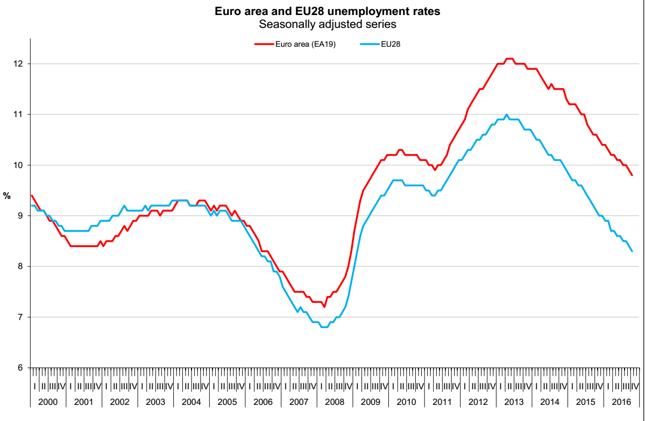 Stopa bezrobocia w strefie euro (czerwona linia) i Unii Europejskiej (niebieska linia).
