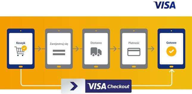 Visa Checkout ma uprościć zakupy w e-commerce i m-commerce