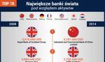 Największe banki na świecie [Infografika]