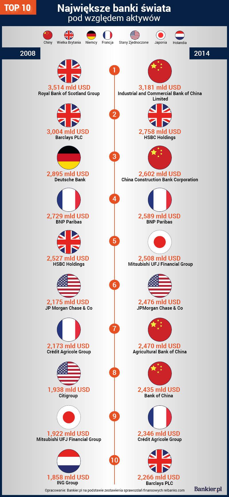 największe banki świata pod względem aktywów