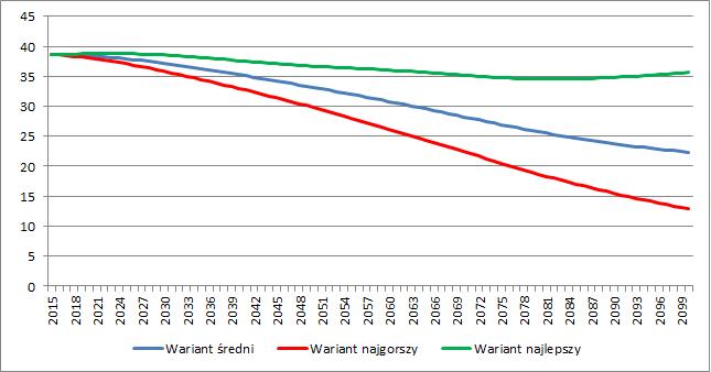 Liczba ludności w Polsce w poszczególnych wariantach (w milionach)