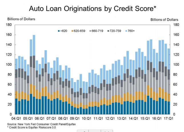 Wartość udzielonych kredytów samochodowych w podziale na zakres oceny scoringowej klienta
