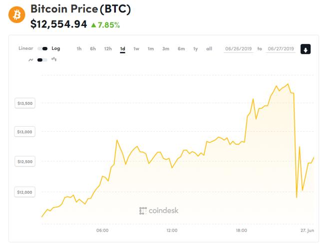 Kurs bitcoina w środę 26 czerwca 2019 r. Najpierw 17 godzin wzrostów, potem wszystko stracone w ciągu kwadransa. Łatwo przyszło, łatwo poszło ;)