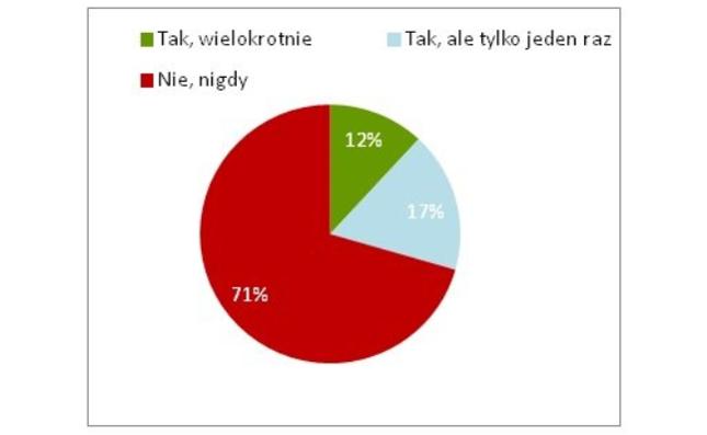 Źródło: Badanie opinii zlecone przez BIK, wykonane przez ARC Rynek i Opinia w 2016 r.