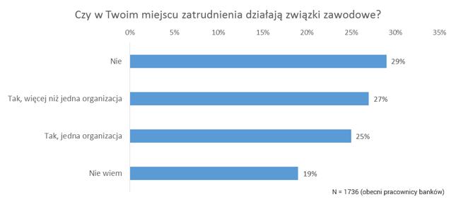 Ponad połowa badanych twierdzi, że w ich miejscu pracy działają związki zawodowe