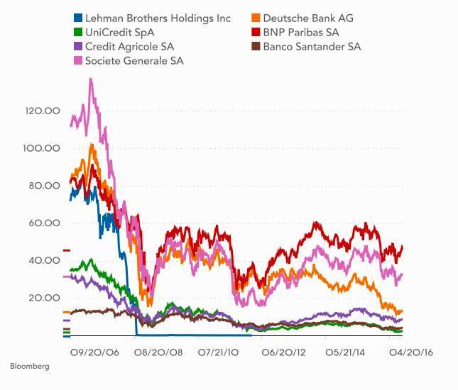Cena akcji poszczególnych banków