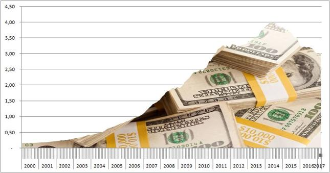 Wartość rezerw walutowych Chin [bln USD]