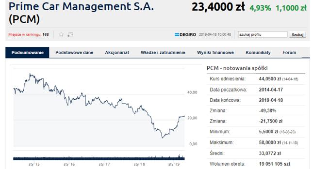 PKO Leasing wzywa do sprzedaży 11.908.840 akcji Prime Car Management, po cenie 23,75 zł za akcję
