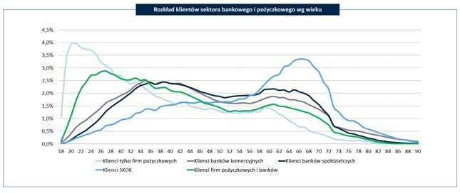 Rozkład klientów sektora bankowego i pożyczkowego wg wieku (udział klientów w danym wieku w łącznej liczbie klientów kredytowych danego rodzaju instytucji kredytowej)