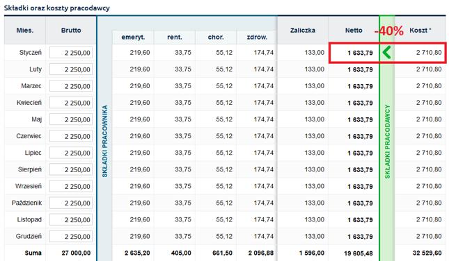 Sprawdź to sam w kalkulatorze płacowym Bankier.pl