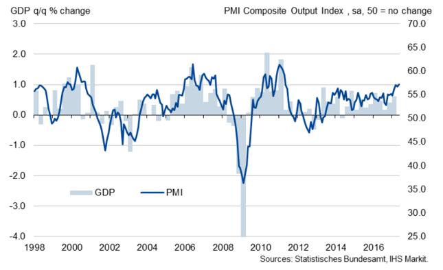 Łączony (przemysł i usługi) wskaźnik PMI dla Niemiec (w pkt., prawa oś) na tle kwartlanej dynamiki niemieckiego PKB (w %, kdk, lewa oś).