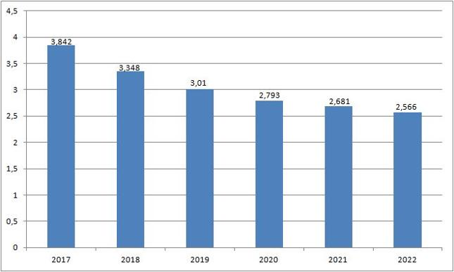 Tempo wzrostu PKB [proc.]