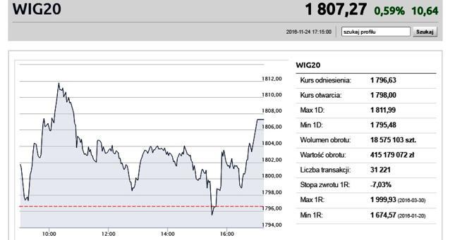 WIG20 powyżej 1800 punktów