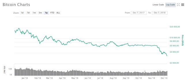 W stosunku do swojego rekordu wszech czasów, kurs bitcoina spadł już o 84%.