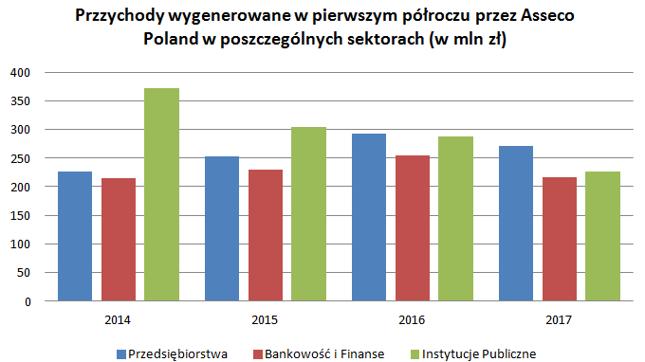 Zielony słupek pokazuje jak spadły przychody generowane przez Asseco na kontraktach z rodzimymi instytucjami publicznymi