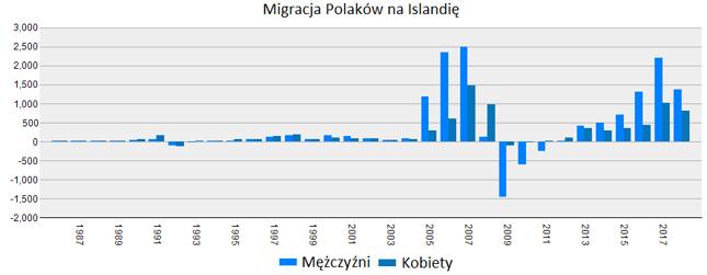 Moda na Islandię wśród Polaków to przede wszystkim zasługa boomu budowlanego w latach 2005-2007