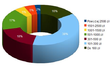 Przedziały średnich zarobków korepetytorów - procentowy udział