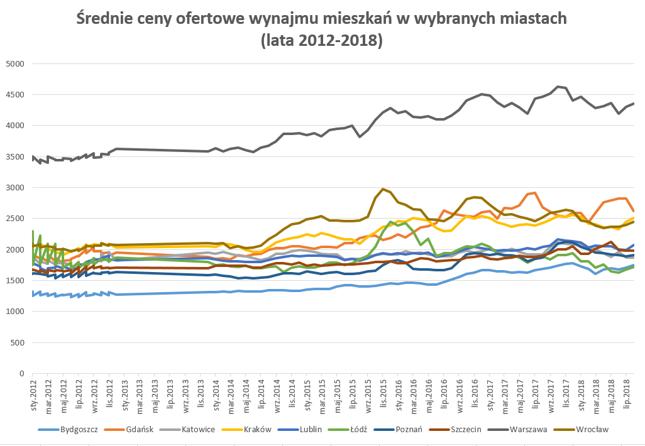 Źródło: Bankier.pl za Otodom.pl