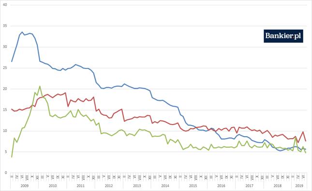 Inwestycje (niebieski, YTD), produkcja przemysłowa (zielony), sprzedaż detaliczna (czerwony) [%, rdr]