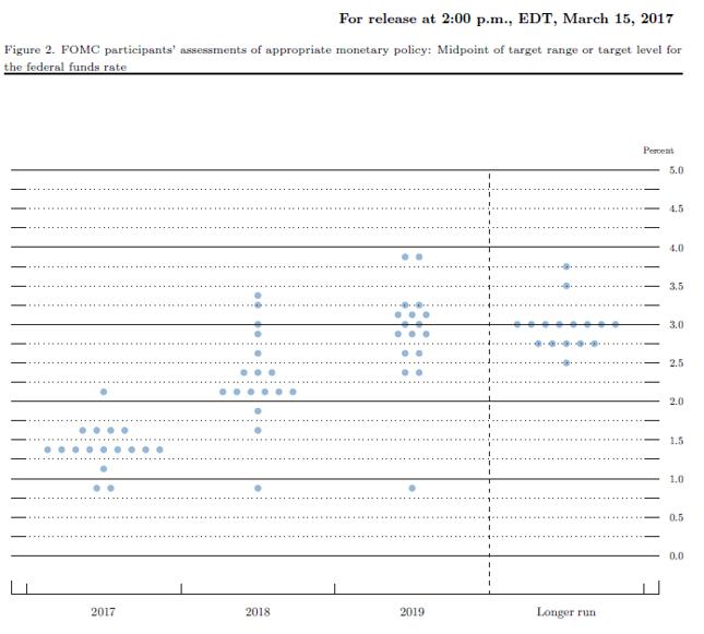Rozkład oczekiwań członków FOMC względem pożądanego poziomu stopy funduszy federalnych na koniec roku. Stan z marca 2017 r.