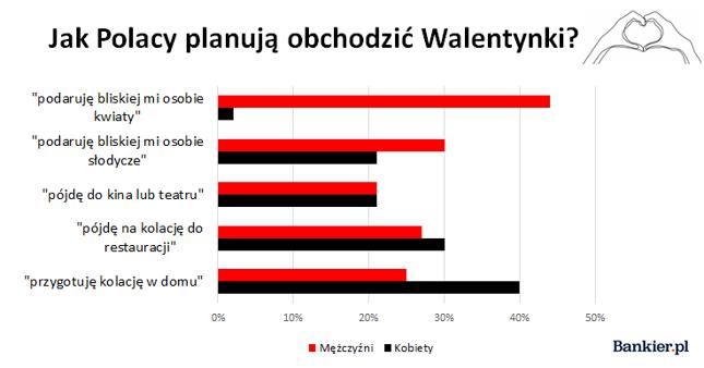 Źródło: opracowanie własne Bankier.pl na podstawie Barometru Providenta 2020