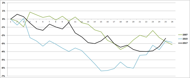 Zmiana kursu EUR/PLN względem stanu z początku roku w pierwszym półroczu lat 2007, 2015 i 2017.