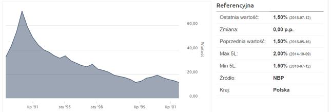 W 1991 roku rozpoczął się proces ścinania stóp procentowych