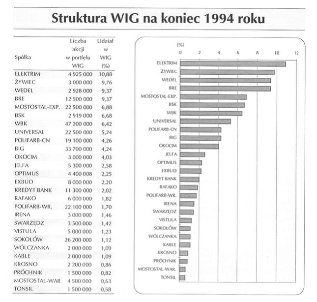 Indeks WIG - rok 1994. W składzie m.in. Próchnik