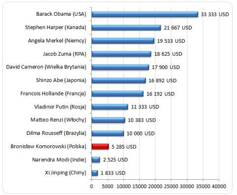 Źródło: Opracowanie własne Sedlak&Sedlak na podstawie CNN money oraz oficjalnej strony Prezydenta Rzeczypospolitej Polskiej