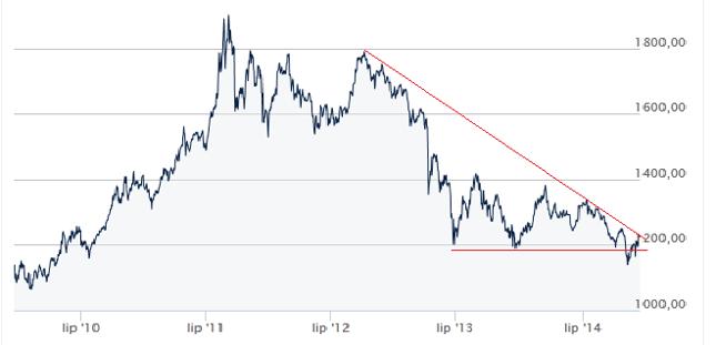 Wsparcie na 1.180 pękło, ale rok kończymy powyżej 1.200 USD/oz. Średnioterminowo nadal obowiązuje trend spadkowy.