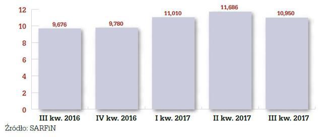 Wartość kredytów hipotecznych udzielonych w okresie III kw. 2016 - III kw. 2017