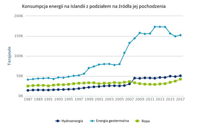 Huty spowodowały skokowy wzrost zapotrzebowania na energię