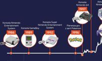 """Pokemon Go"" to nie jedyny sukces Nintendo. Wzloty i upadki giganta [Infografika]"