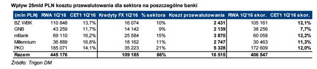 Wpływ 25mld PLN kosztu przewalutowania dla sektora na poszczególne banki
