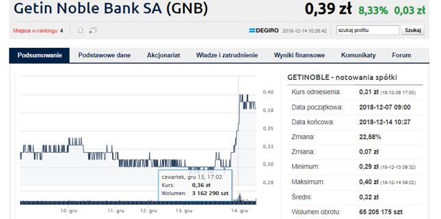 Wzrosty na Getinie rozpoczęły się już wczoraj
