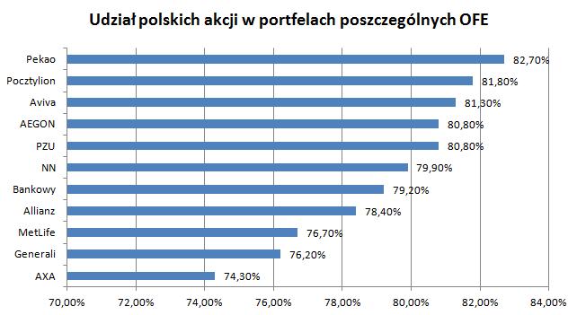 Udział polskich akcji w portfelach poszczególnych OFE. Dane na podstawie Trigon DM