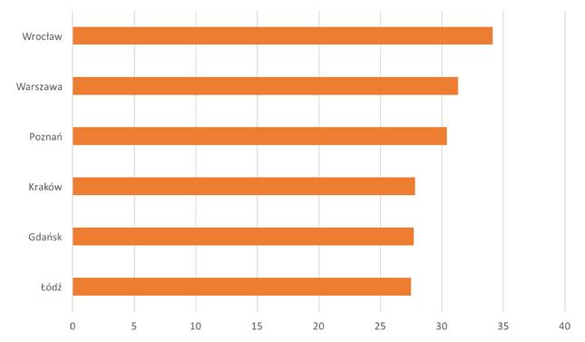 Przeciętna powierzchnia mieszkania na osobę w mkw.