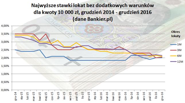 Źródło: Dane Bankier.pl