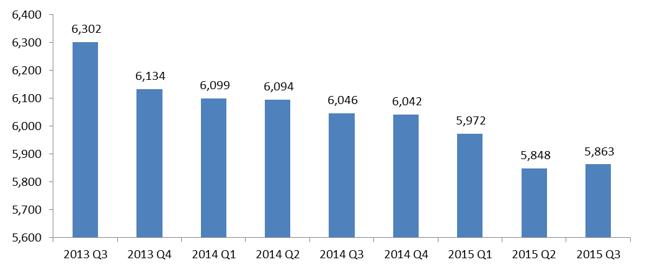 Liczba wydanych przez banki kart kredytowych (w mln)