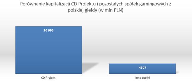 CD Projekt deklasuje pozostałe spółki z GPW