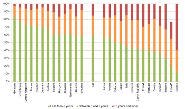 Wartości procentowe odpowiadają udziałowi poszczególnej kategorii wiekowej pojazdów w odniesieniu do zrealizowanych w 2015 r. milionów tonokilometrów