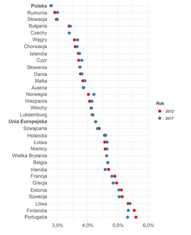 Odsetek chorych na depresję w krajach europejskich w latach 2012 i 2017